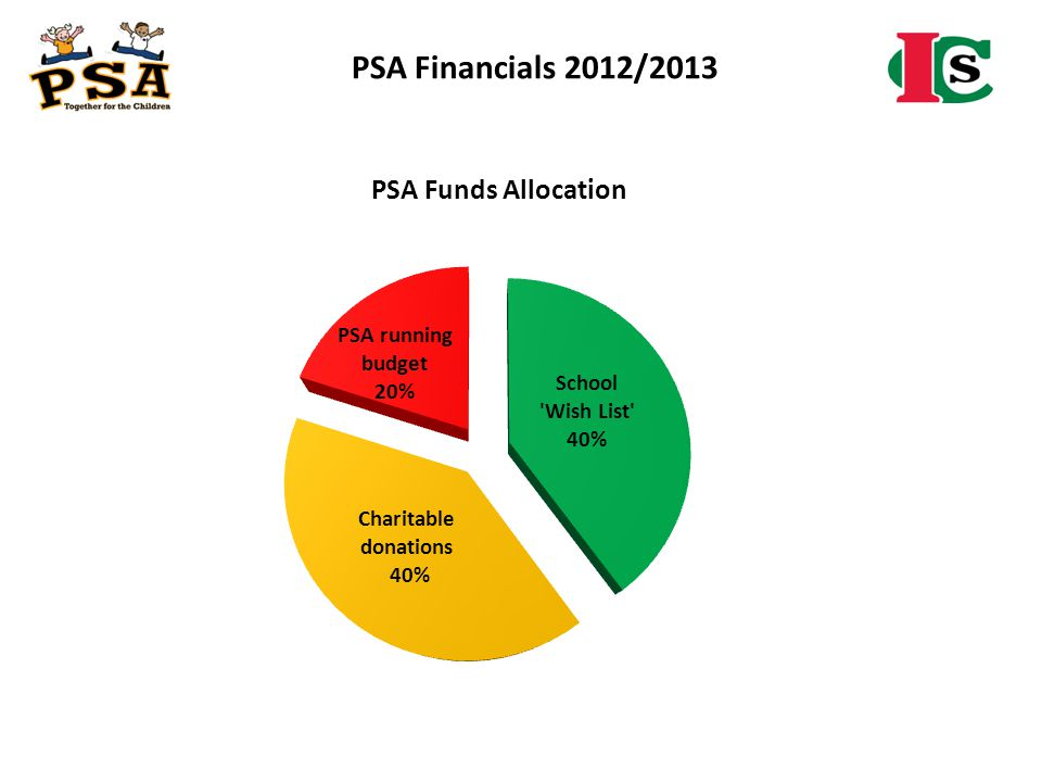 PSA Financials 2012/2013