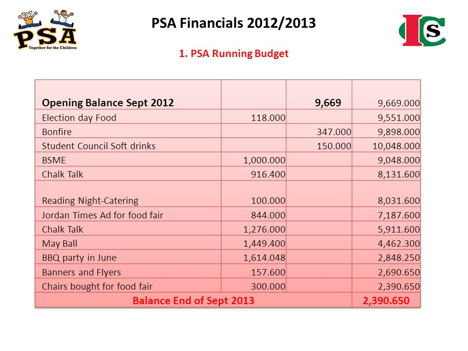PSA Financials 2012/2013 1. PSA Running Budget