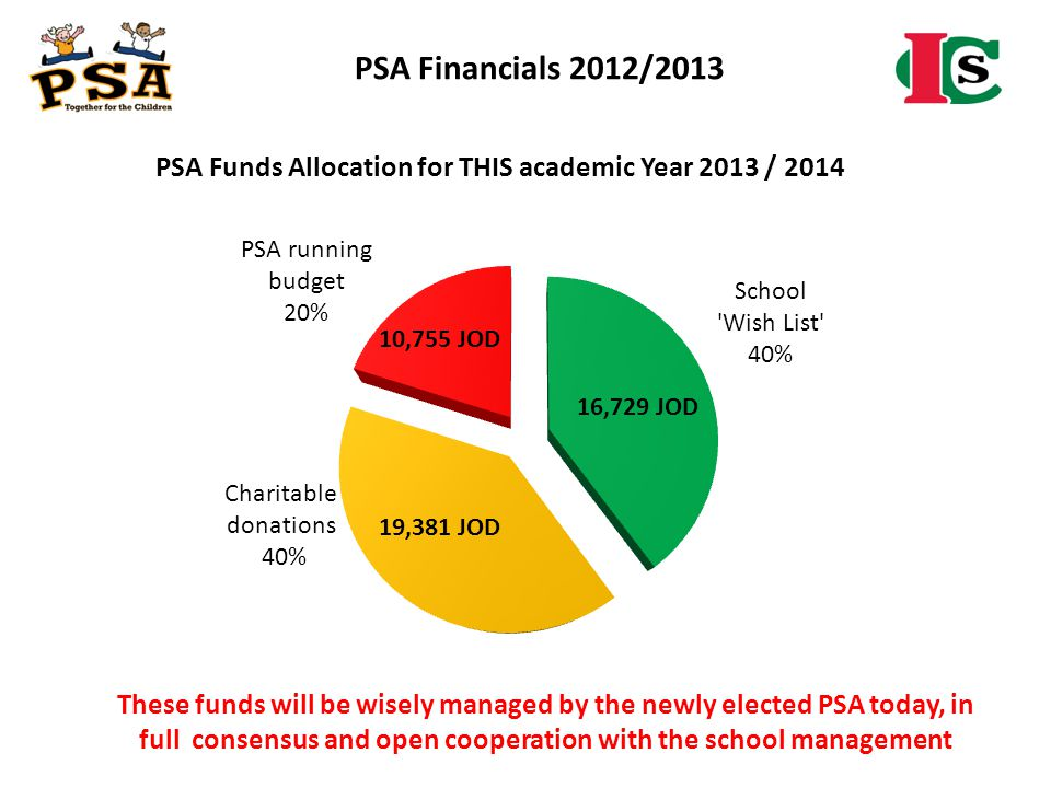 PSA Financials 2012/2013 These funds will be wisely managed by the newly elected PSA today, in full consensus and open cooperation with the school man
