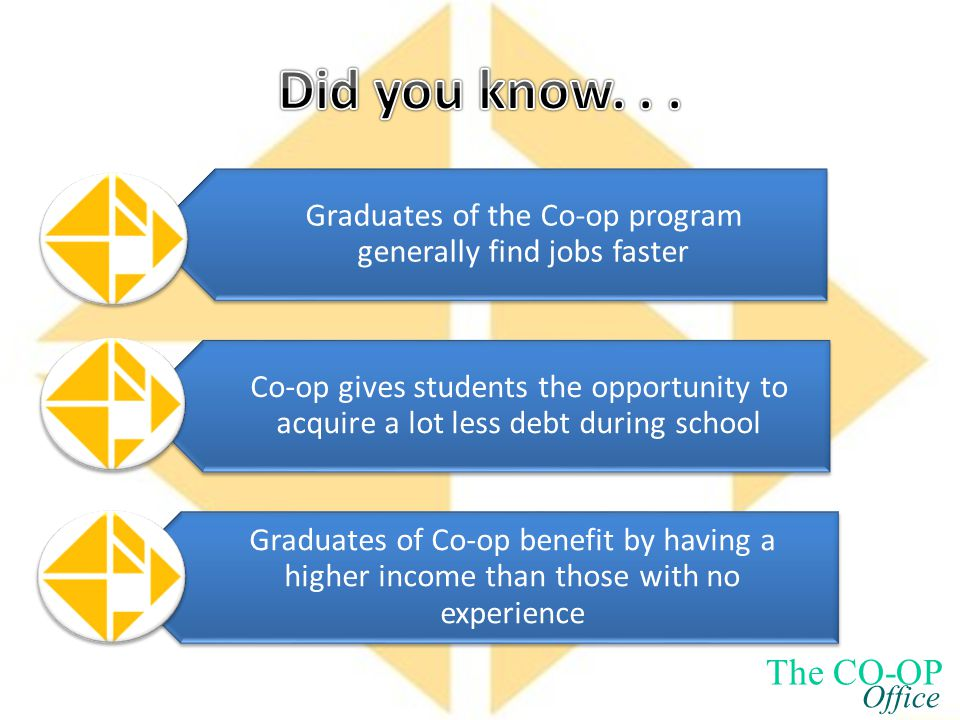 Graduates of the Co-op program generally find jobs faster Co-op gives students the opportunity to acquire a lot less debt during school Graduates of Co-op benefit by having a higher income than those with no experience The CO-OP Office