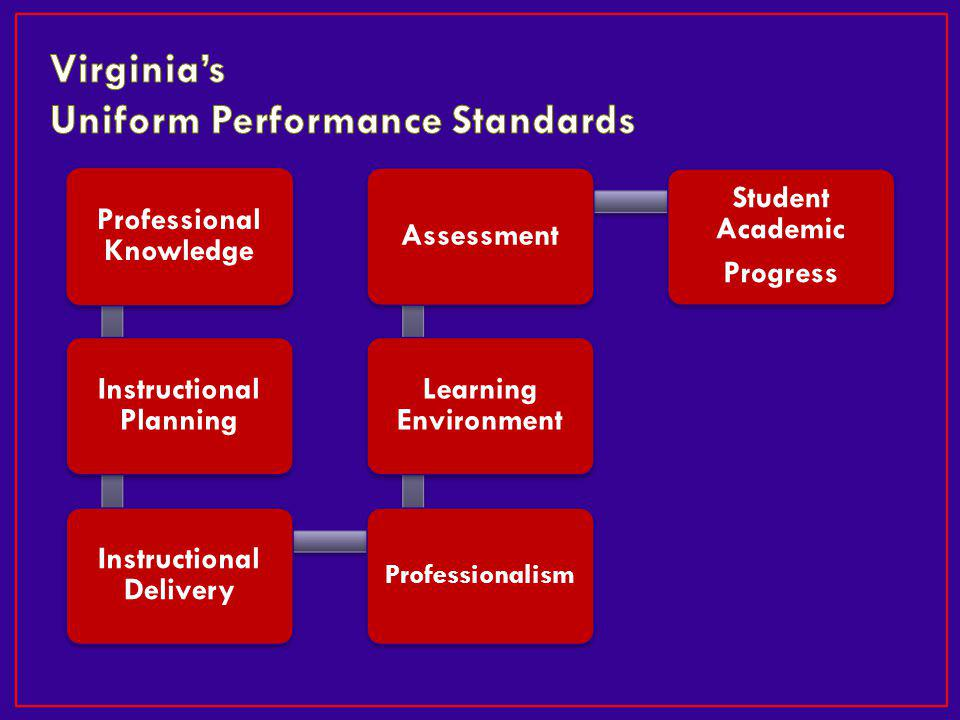 Professional Knowledge Instructional Planning Instructional Delivery Professionalism Learning Environment Assessment Student Academic Progress