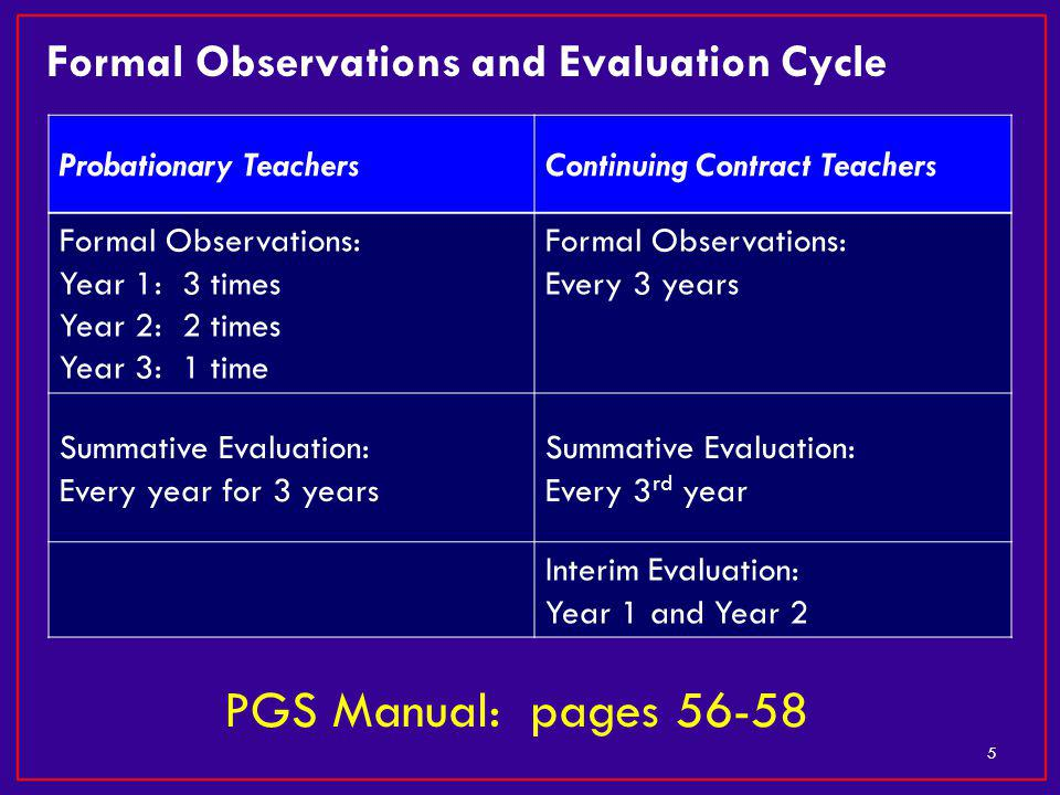 Formal Observations and Evaluation Cycle 5 Probationary TeachersContinuing Contract Teachers Formal Observations: Year 1: 3 times Year 2: 2 times Year 3: 1 time Formal Observations: Every 3 years Summative Evaluation: Every year for 3 years Summative Evaluation: Every 3 rd year Interim Evaluation: Year 1 and Year 2 PGS Manual: pages 56-58