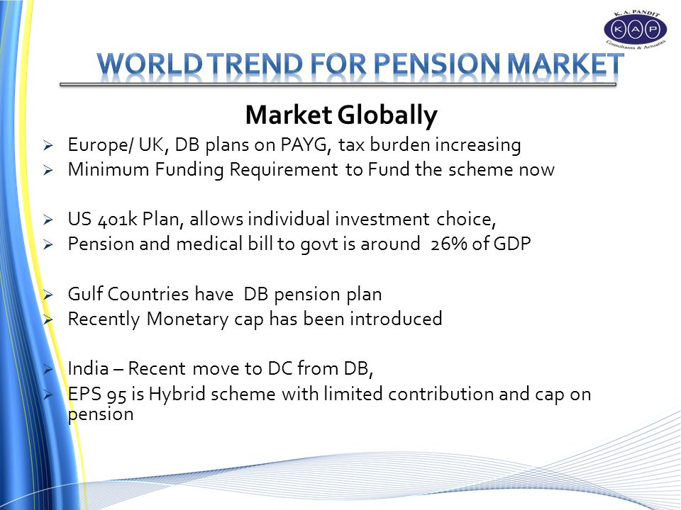 Market Globally Europe/ UK, DB plans on PAYG, tax burden increasing Minimum Funding Requirement to Fund the scheme now US 401k Plan, allows individual investment choice, Pension and medical bill to govt is around 26% of GDP Gulf Countries have DB pension plan Recently Monetary cap has been introduced India – Recent move to DC from DB, EPS 95 is Hybrid scheme with limited contribution and cap on pension