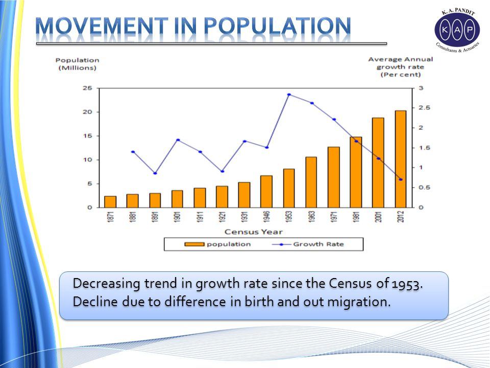 Decreasing trend in growth rate since the Census of 1953.