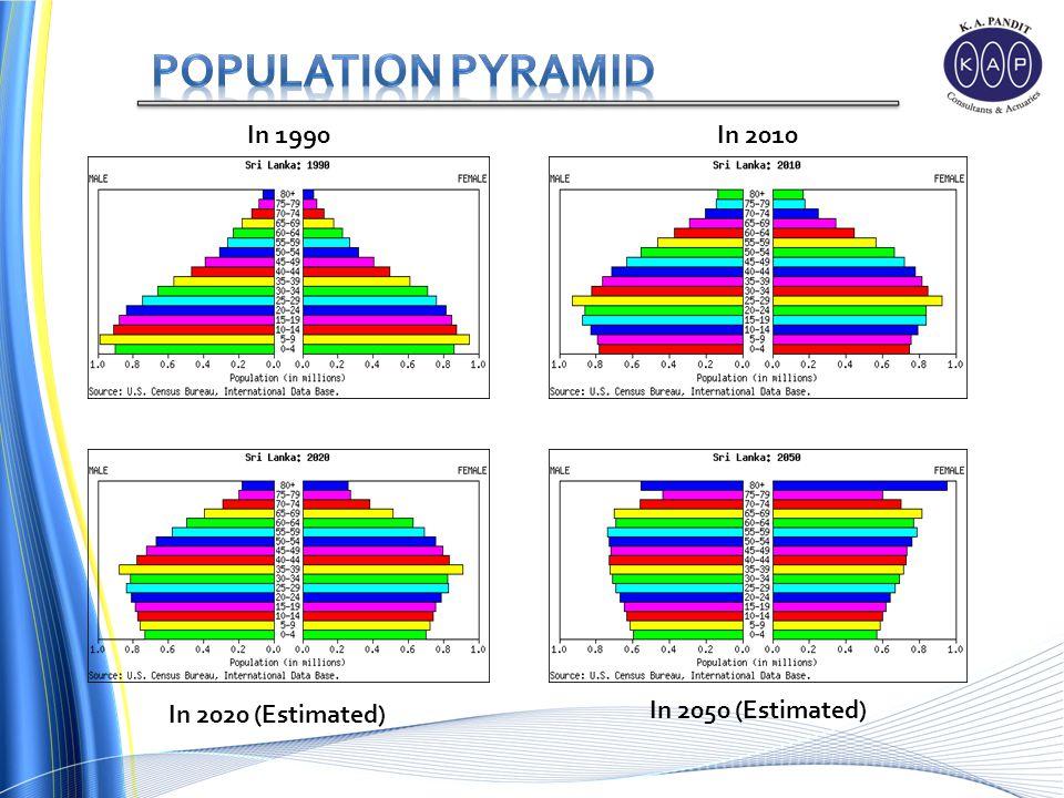 In 1990 In 2010 In 2020 (Estimated) In 2050 (Estimated)