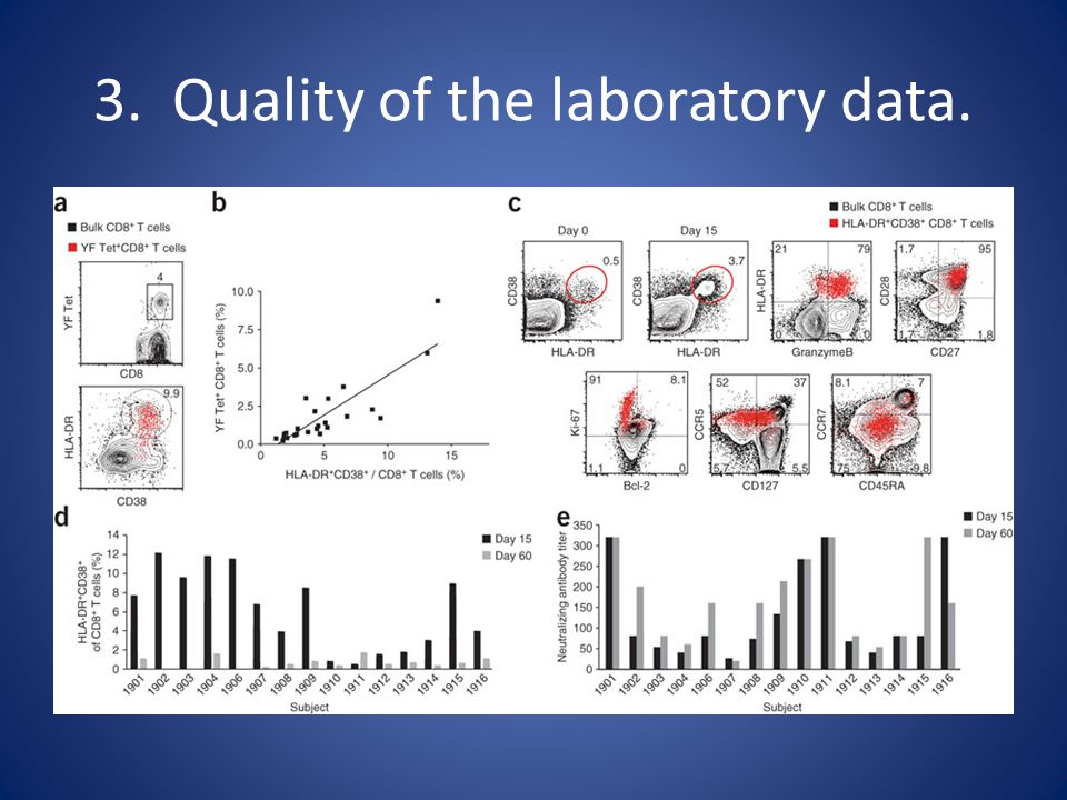 3. Quality of the laboratory data.