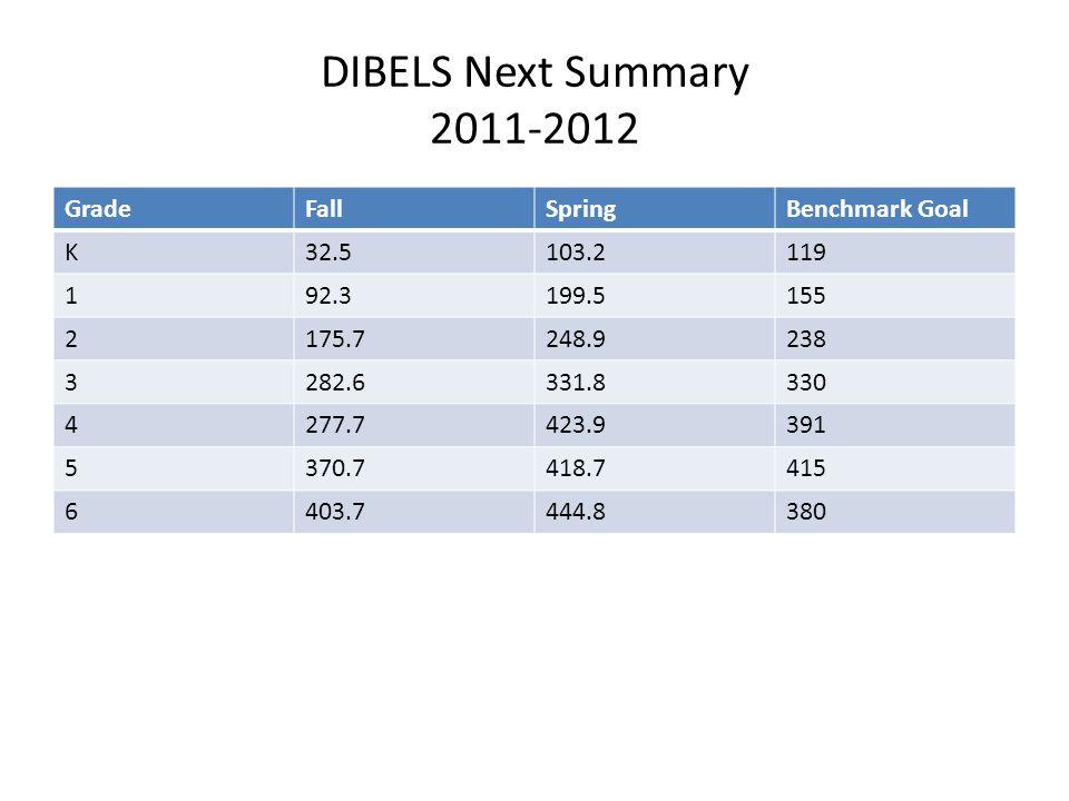 DIBELS Next Summary 2011-2012 GradeFallSpringBenchmark Goal K32.5103.2119 192.3199.5155 2175.7248.9238 3282.6331.8330 4277.7423.9391 5370.7418.7415 6403.7444.8380