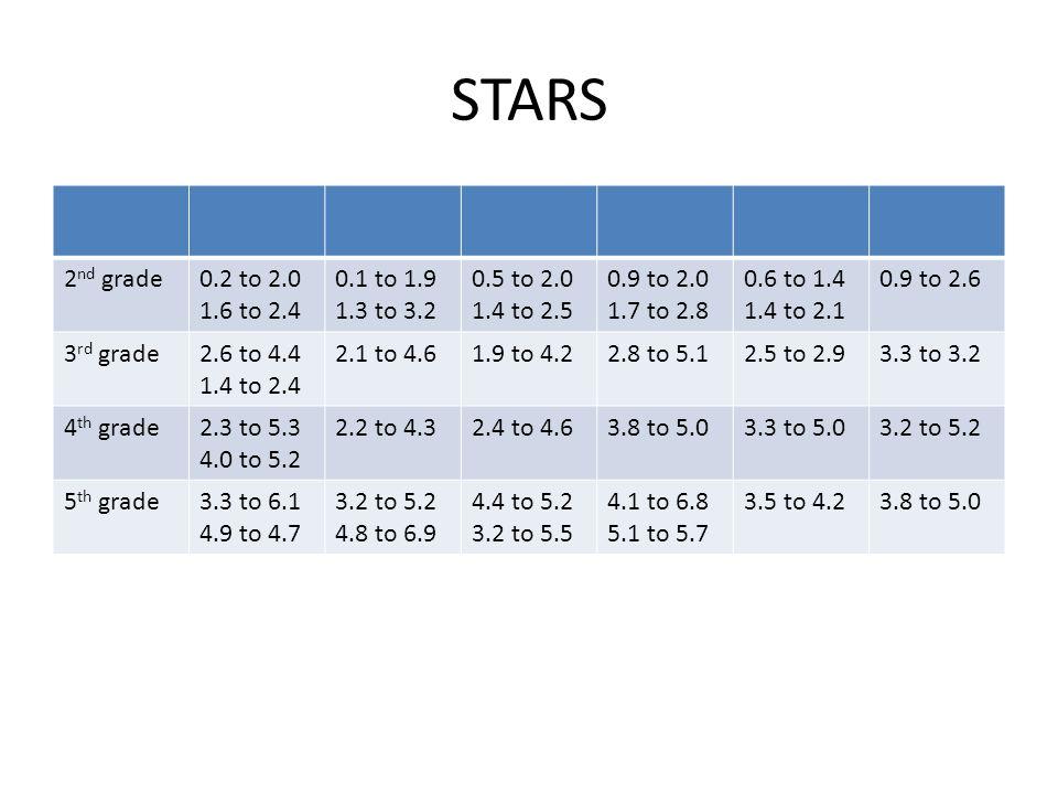 STARS 2 nd grade0.2 to 2.0 1.6 to 2.4 0.1 to 1.9 1.3 to 3.2 0.5 to 2.0 1.4 to 2.5 0.9 to 2.0 1.7 to 2.8 0.6 to 1.4 1.4 to 2.1 0.9 to 2.6 3 rd grade2.6 to 4.4 1.4 to 2.4 2.1 to 4.61.9 to 4.22.8 to 5.12.5 to 2.93.3 to 3.2 4 th grade2.3 to 5.3 4.0 to 5.2 2.2 to 4.32.4 to 4.63.8 to 5.03.3 to 5.03.2 to 5.2 5 th grade3.3 to 6.1 4.9 to 4.7 3.2 to 5.2 4.8 to 6.9 4.4 to 5.2 3.2 to 5.5 4.1 to 6.8 5.1 to 5.7 3.5 to 4.23.8 to 5.0