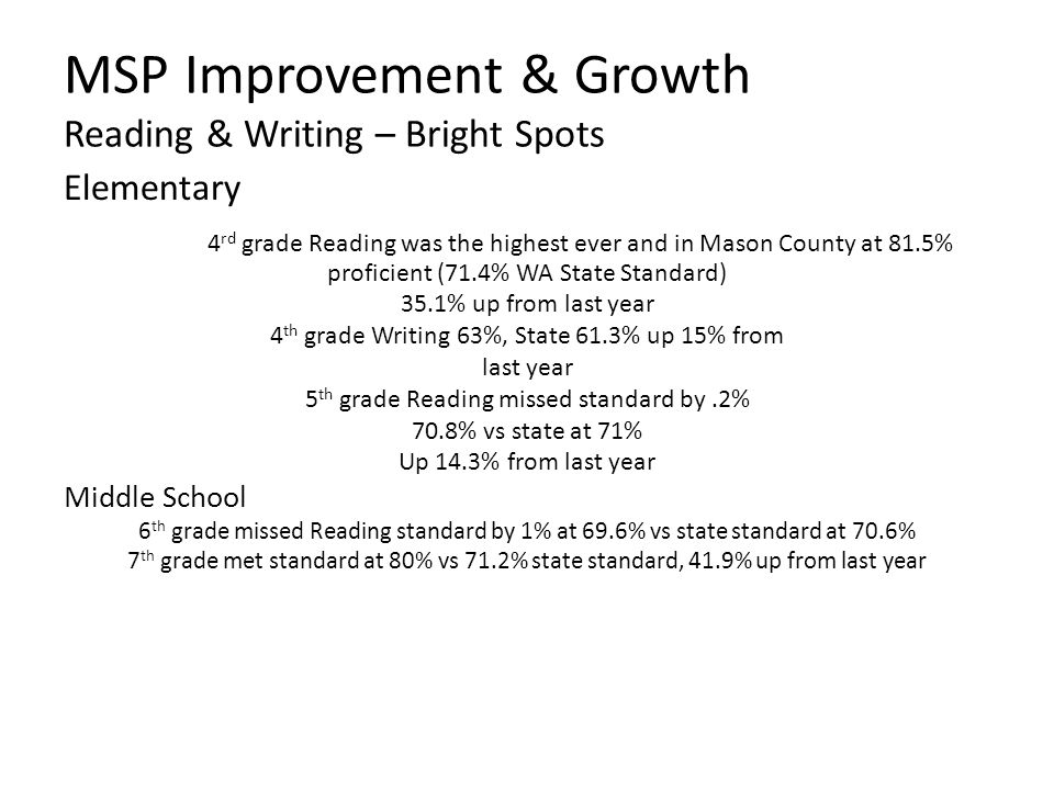 MSP Improvement & Growth Reading & Writing – Bright Spots Elementary 4 rd grade Reading was the highest ever and in Mason County at 81.5% proficient (71.4% WA State Standard) 35.1% up from last year 4 th grade Writing 63%, State 61.3% up 15% from last year 5 th grade Reading missed standard by.2% 70.8% vs state at 71% Up 14.3% from last year Middle School 6 th grade missed Reading standard by 1% at 69.6% vs state standard at 70.6% 7 th grade met standard at 80% vs 71.2% state standard, 41.9% up from last year