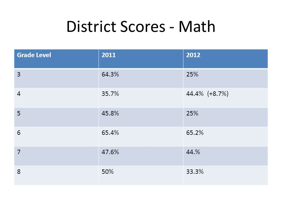 District Scores - Math Grade Level20112012 364.3%25% 435.7%44.4% (+8.7%) 545.8%25% 665.4%65.2% 747.6%44.% 850%33.3%
