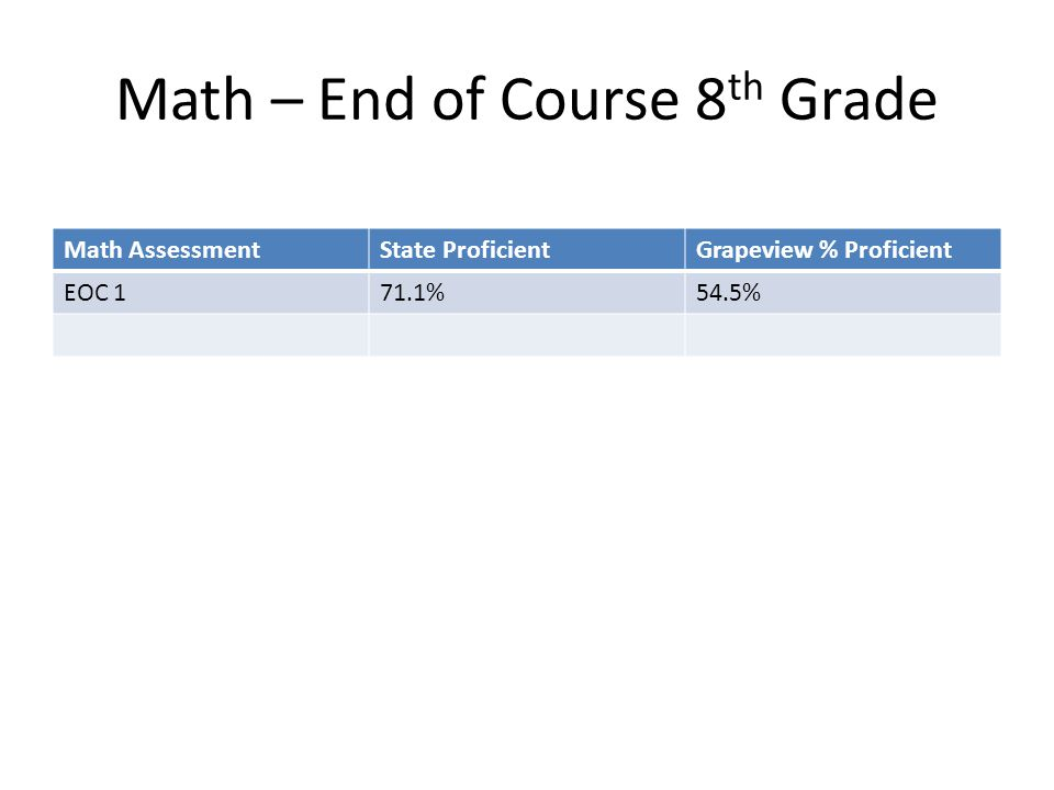 Math – End of Course 8 th Grade Math AssessmentState ProficientGrapeview % Proficient EOC 171.1%54.5%