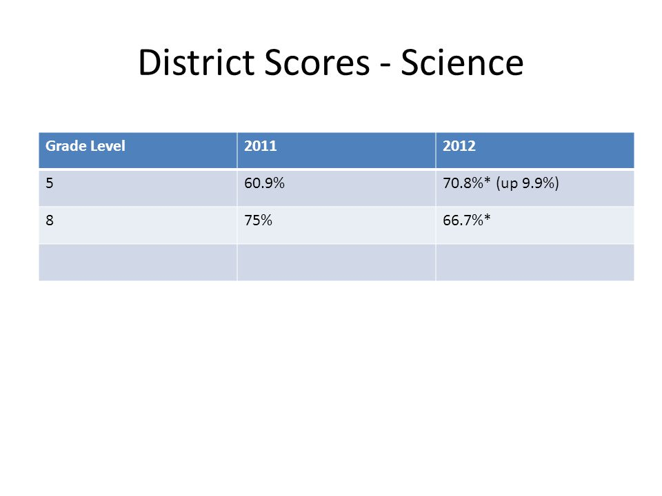 District Scores - Science Grade Level20112012 560.9%70.8%* (up 9.9%) 875%66.7%*