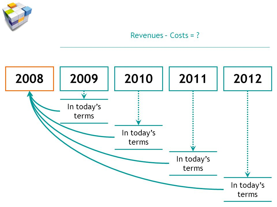 20092008201020112012 In todays terms Revenues – Costs =