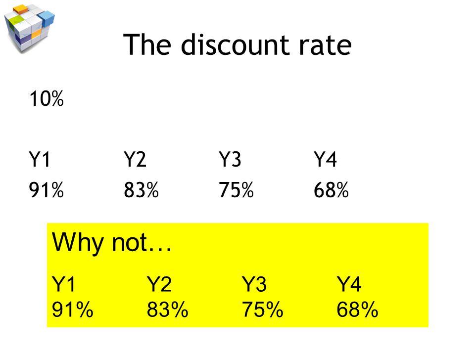 The discount rate 10% Y1Y2Y3Y4 91%83%75%68% Why not… Y1Y2Y3Y4 91%83%75%68%