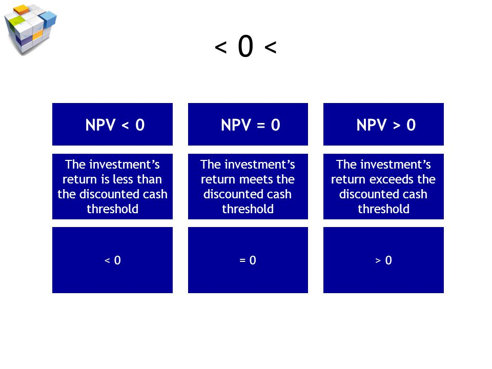 < 0 < NPV < 0 NPV = 0 NPV > 0 The investments return is less than the discounted cash threshold The investments return meets the discounted cash threshold The investments return exceeds the discounted cash threshold < 0= 0> 0