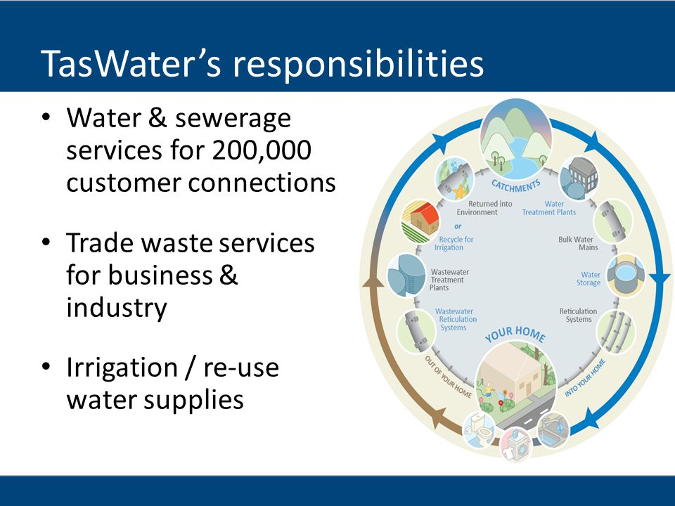 TasWaters responsibilities Water & sewerage services for 200,000 customer connections Trade waste services for business & industry Irrigation / re-use water supplies