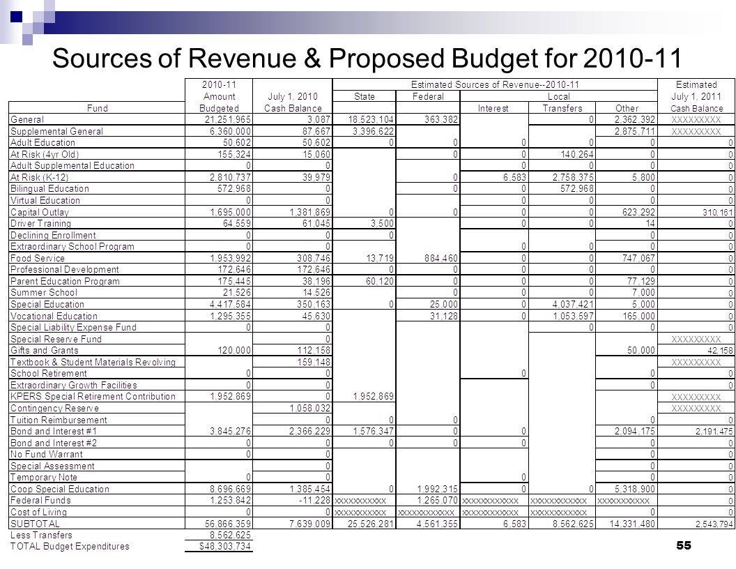 55 Sources of Revenue & Proposed Budget for 2010-11