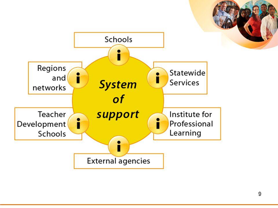 20 Teacher Development Schools