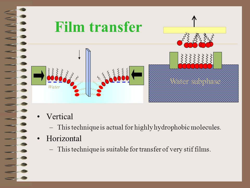 Film transfer Vertical –This technique is actual for highly hydrophobic molecules. Horizontal –This technique is suitable for transfer of very stif fi