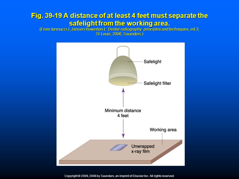 Fig. 39-19 A distance of at least 4 feet must separate the safelight from the working area. (From Iannucci J, Jansen Howerton L: Dental radiography: p