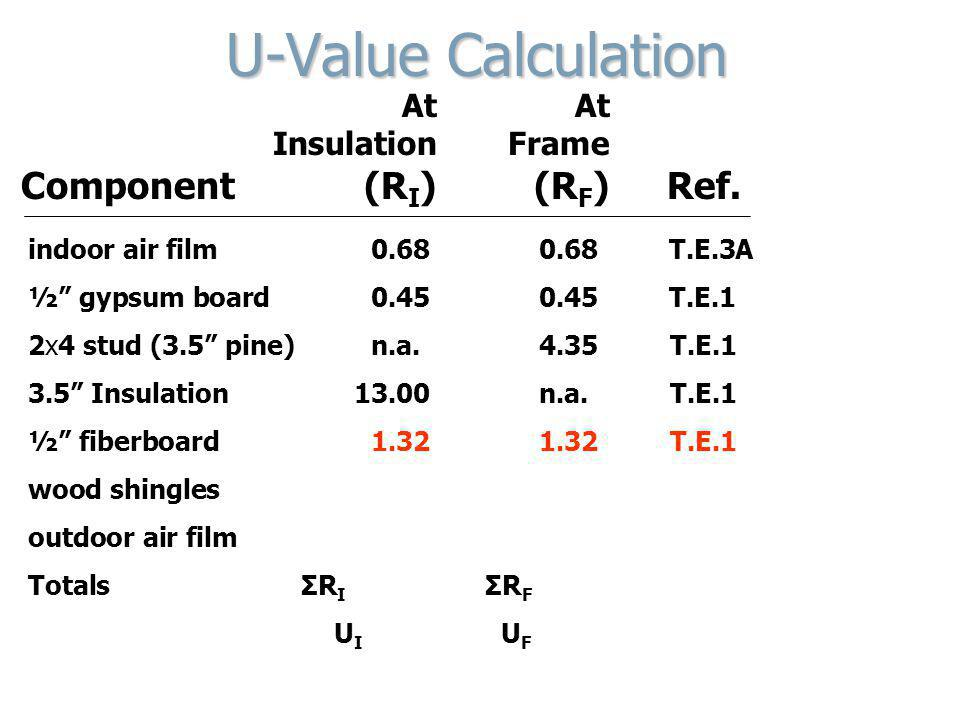 At At Insulation Frame Component (R I ) (R F ) Ref. U-Value Calculation indoor air film0.680.68 T.E.3A ½ gypsum board0.450.45 T.E.1 2x4 stud (3.5 pine