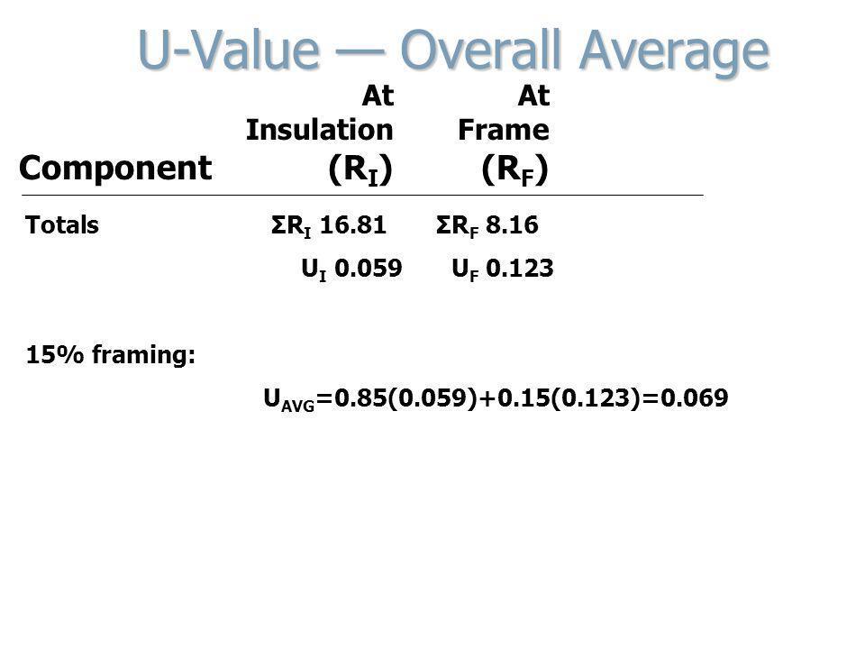 At At Insulation Frame Component (R I ) (R F ) U-Value Overall Average TotalsΣR I 16.81ΣR F 8.16 U I 0.059U F 0.123 15% framing: U AVG =0.85(0.059)+0.