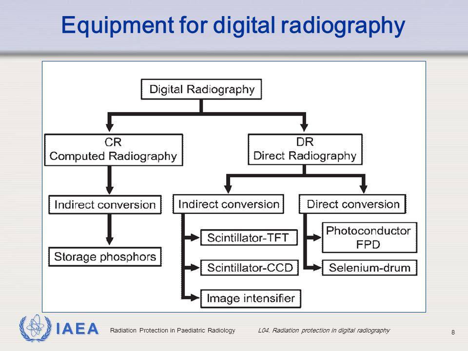 IAEA Radiation Protection in Paediatric Radiology L04.