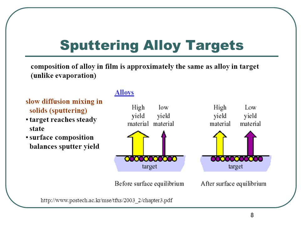 8 Sputtering Alloy Targets composition of alloy in film is approximately the same as alloy in target (unlike evaporation) slow diffusion mixing in solids (sputtering) target reaches steady state surface composition balances sputter yield http://www.postech.ac.kr/mse/tfxs/2003_2/chapter3.pdf