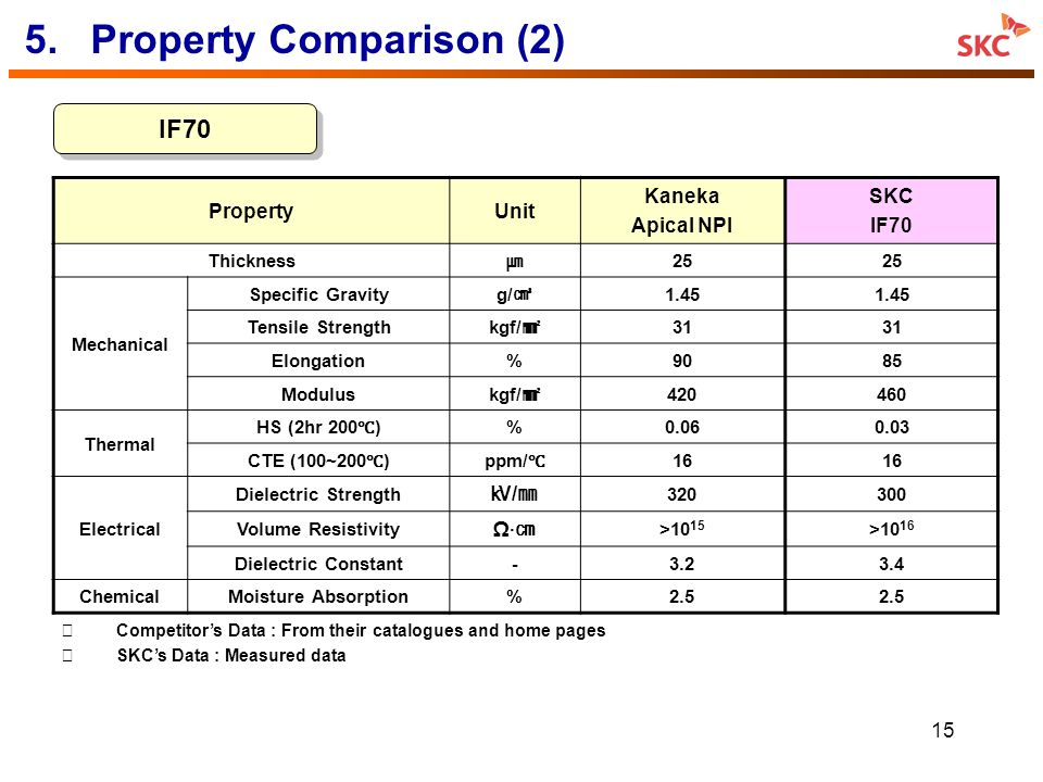 15 5.Property Comparison (2) IF70 PropertyUnit Kaneka Apical NPI SKC IF70 Thickness 25 Mechanical Specific Gravity g/ 1.45 Tensile Strength kgf/ 31 El