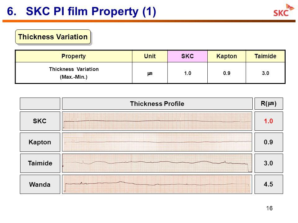 16 6.SKC PI film Property (1) Thickness Variation Thickness Profile R( ) 3.0Taimide 0.9Kapton 4.5 Wanda 1.0SKC PropertyUnitSKCKaptonTaimide Thickness