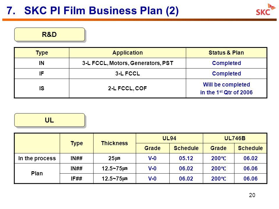 20 7.SKC PI Film Business Plan (2) R&D UL TypeApplicationStatus & Plan IN3-L FCCL, Motors, Generators, PSTCompleted IF3-L FCCLCompleted IS2-L FCCL, CO