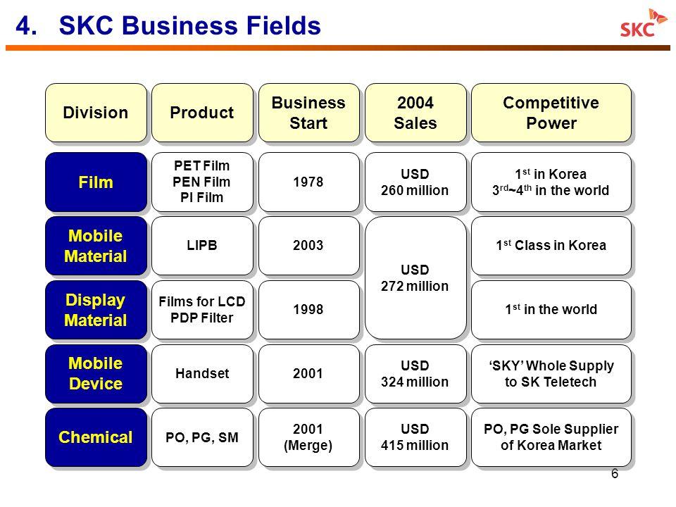 6 Mobile Device Mobile Device Handset 2001 USD 324 million USD 324 million 4.SKC Business Fields Film Chemical Mobile Material Mobile Material Divisio