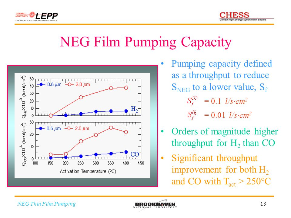 13 NEG Film Pumping Capacity Pumping capacity defined as a throughput to reduce S NEG to a lower value, S f = 0.1 l/s·cm 2 = 0.01 l/s·cm 2 Orders of m