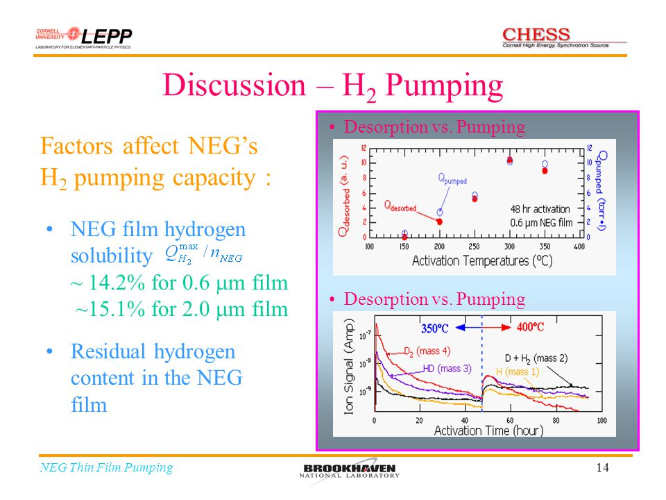 14 Discussion – H 2 Pumping NEG film hydrogen solubility ~ 14.2% for 0.6 m film ~15.1% for 2.0 m film Desorption vs. Pumping Residual hydrogen content