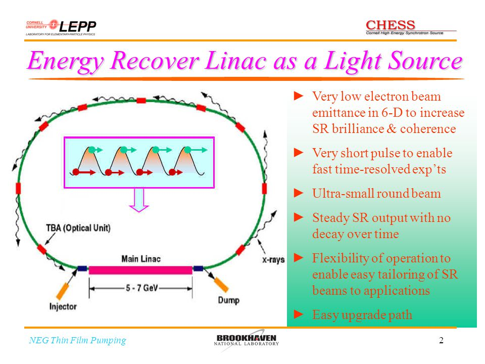 2 Energy Recover Linac as a Light Source NEG Thin Film Pumping Very low electron beam emittance in 6-D to increase SR brilliance & coherence Very shor