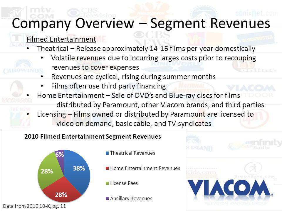 Company Overview – Segment Revenues Filmed Entertainment Theatrical – Release approximately 14-16 films per year domestically Volatile revenues due to