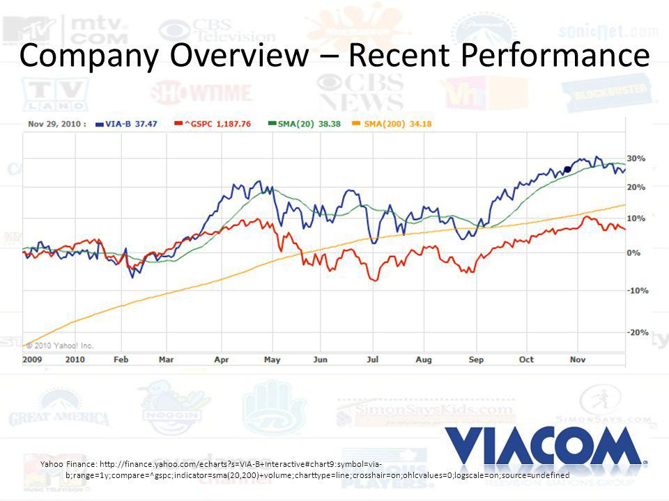 Company Overview – Recent Performance Yahoo Finance: http://finance.yahoo.com/echarts?s=VIA-B+Interactive#chart9:symbol=via- b;range=1y;compare=^gspc;