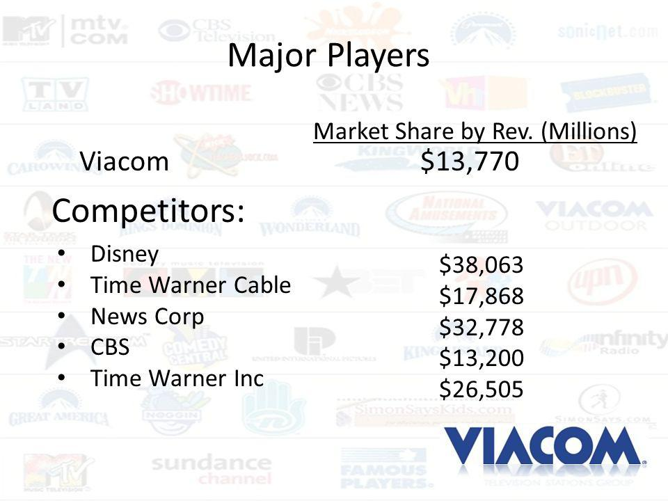 Major Players Disney Time Warner Cable News Corp CBS Time Warner Inc Market Share by Rev. (Millions) $38,063 $17,868 $32,778 $13,200 $26,505 Viacom $1