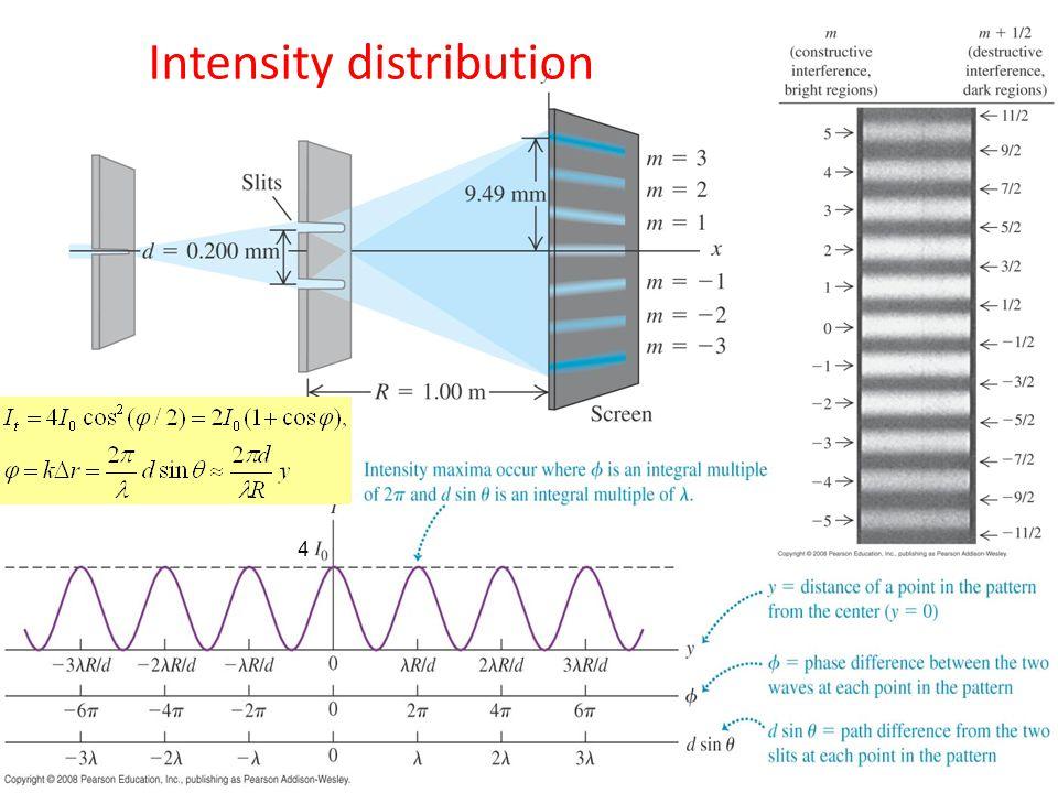 Intensity distribution 4