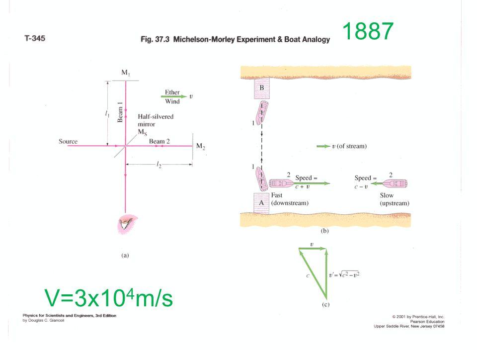 1887 V=3x10 4 m/s