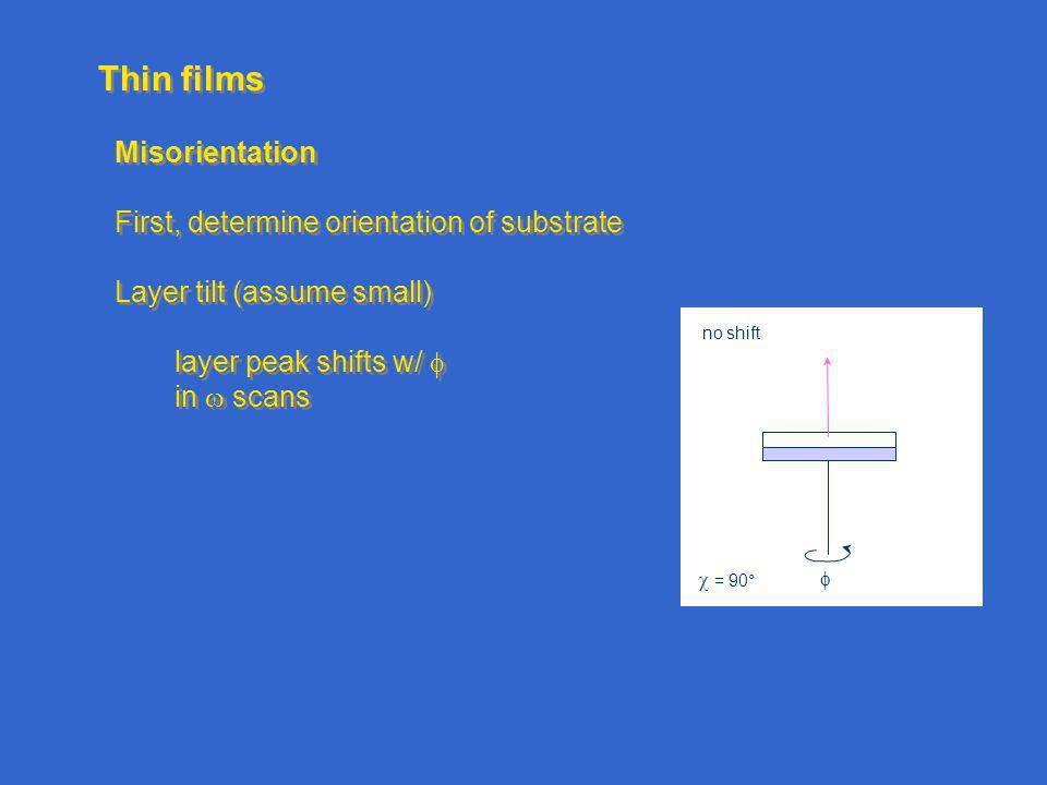 Thin films Misorientation First, determine orientation of substrate Layer tilt (assume small) layer peak shifts w/ in scans Misorientation First, determine orientation of substrate Layer tilt (assume small) layer peak shifts w/ in scans = 90° no shift