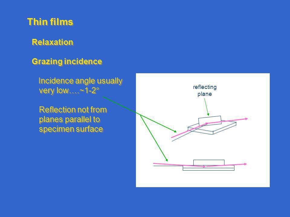 Thin films Relaxation Grazing incidence Incidence angle usually very low….~1-2° Reflection not from planes parallel to specimen surface Relaxation Grazing incidence Incidence angle usually very low….~1-2° Reflection not from planes parallel to specimen surface reflecting plane