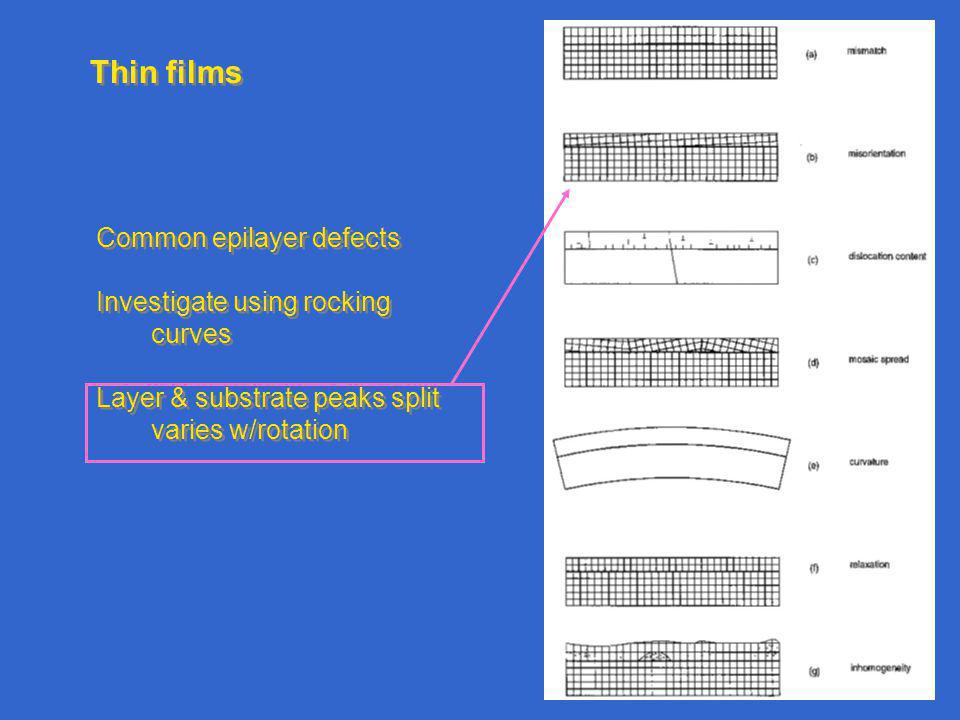 Thin films Common epilayer defects Investigate using rocking curves Layer & substrate peaks split varies w/rotation Common epilayer defects Investigate using rocking curves Layer & substrate peaks split varies w/rotation