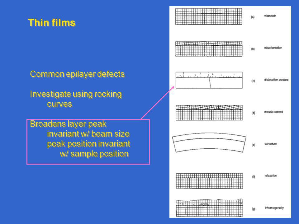 Thin films Common epilayer defects Investigate using rocking curves Broadens layer peak invariant w/ beam size peak position invariant w/ sample position Common epilayer defects Investigate using rocking curves Broadens layer peak invariant w/ beam size peak position invariant w/ sample position