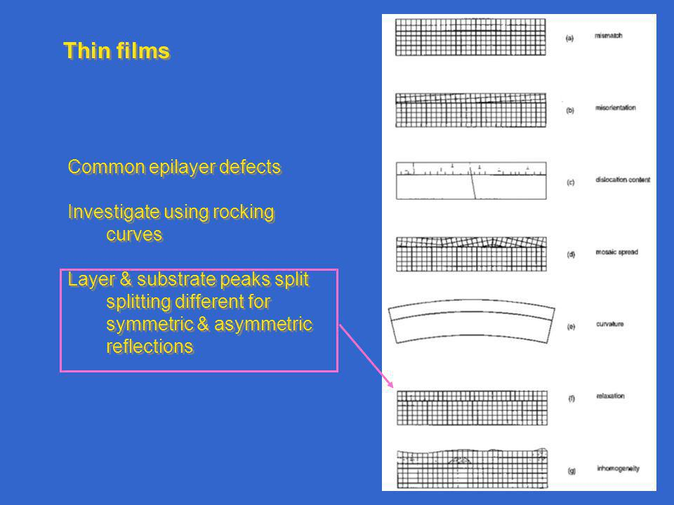 Thin films Common epilayer defects Investigate using rocking curves Layer & substrate peaks split splitting different for symmetric & asymmetric reflections Common epilayer defects Investigate using rocking curves Layer & substrate peaks split splitting different for symmetric & asymmetric reflections