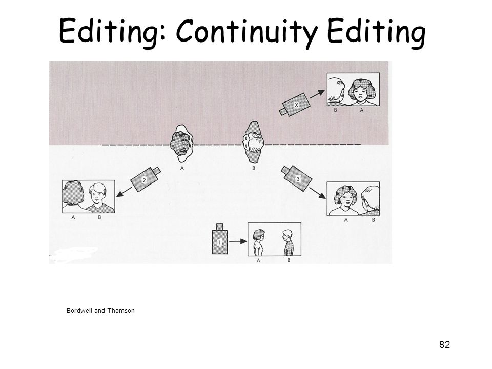 82 Editing: Continuity Editing Bordwell and Thomson