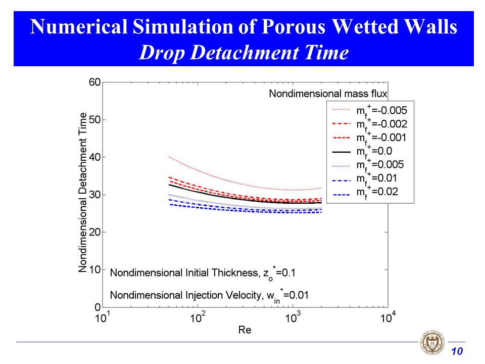 10 Numerical Simulation of Porous Wetted Walls Drop Detachment Time