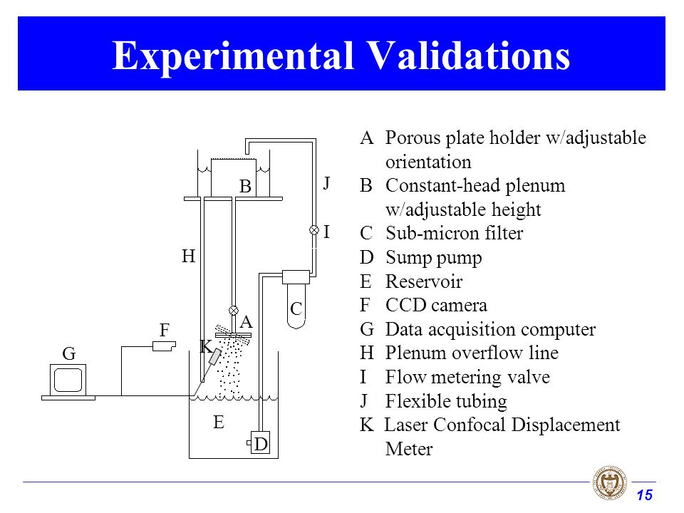 15 Experimental Validations G F E D C B A H I J APorous plate holder w/adjustable orientation BConstant-head plenum w/adjustable height CSub-micron fi