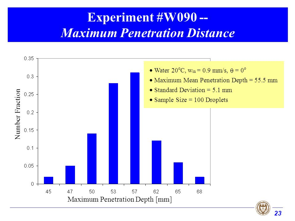 23 Experiment #W090 -- Maximum Penetration Distance Maximum Penetration Depth [mm] Number Fraction Water 20 o C, w in = 0.9 mm/s, = 0 o Maximum Mean P