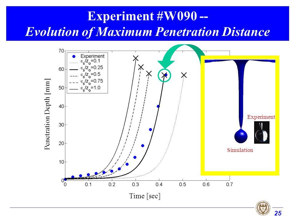 25 Experiment #W090 -- Evolution of Maximum Penetration Distance Time [sec] Penetration Depth [mm] Simulation Experiment